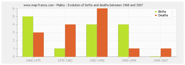 Malmy : Evolution of births and deaths between 1968 and 2007
