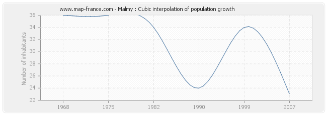 Malmy : Cubic interpolation of population growth