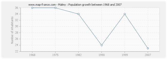 Population Malmy