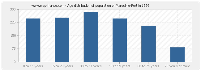 Age distribution of population of Mareuil-le-Port in 1999