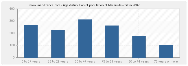 Age distribution of population of Mareuil-le-Port in 2007