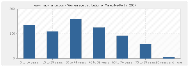 Women age distribution of Mareuil-le-Port in 2007