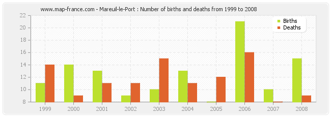 Mareuil-le-Port : Number of births and deaths from 1999 to 2008