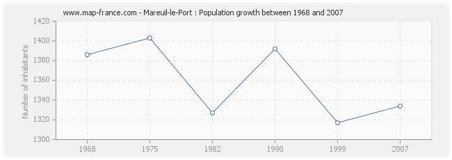 Population Mareuil-le-Port