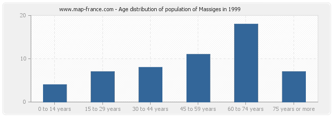 Age distribution of population of Massiges in 1999