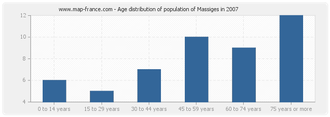 Age distribution of population of Massiges in 2007