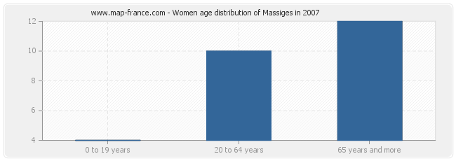 Women age distribution of Massiges in 2007