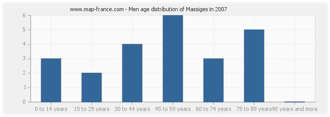 Men age distribution of Massiges in 2007
