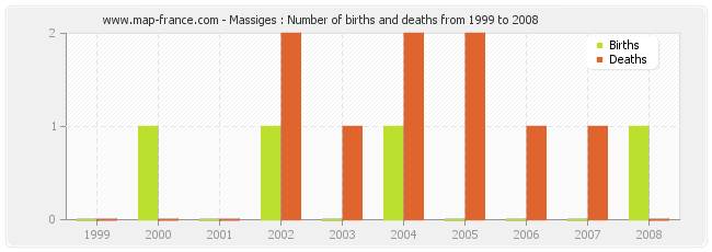 Massiges : Number of births and deaths from 1999 to 2008