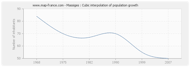 Massiges : Cubic interpolation of population growth