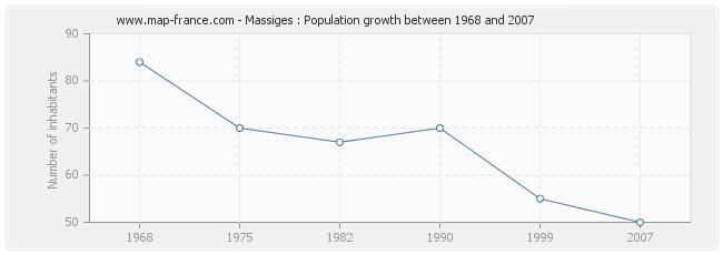 Population Massiges