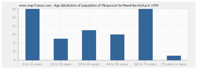 Age distribution of population of Minaucourt-le-Mesnil-lès-Hurlus in 1999