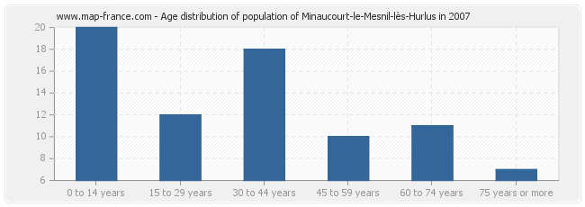 Age distribution of population of Minaucourt-le-Mesnil-lès-Hurlus in 2007