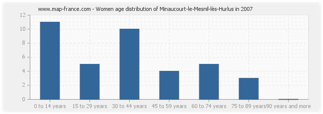 Women age distribution of Minaucourt-le-Mesnil-lès-Hurlus in 2007