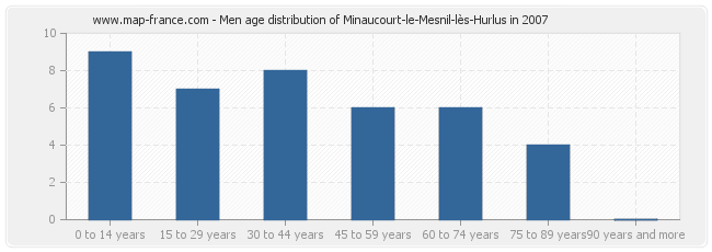 Men age distribution of Minaucourt-le-Mesnil-lès-Hurlus in 2007
