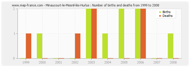 Minaucourt-le-Mesnil-lès-Hurlus : Number of births and deaths from 1999 to 2008