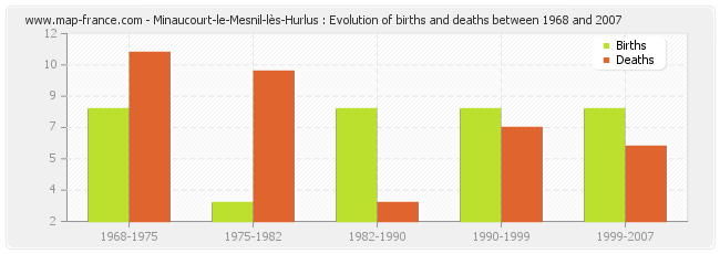 Minaucourt-le-Mesnil-lès-Hurlus : Evolution of births and deaths between 1968 and 2007