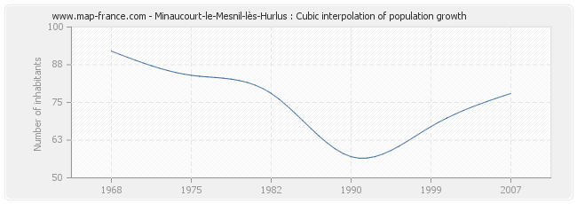 Minaucourt-le-Mesnil-lès-Hurlus : Cubic interpolation of population growth