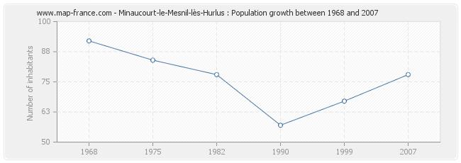 Population Minaucourt-le-Mesnil-lès-Hurlus