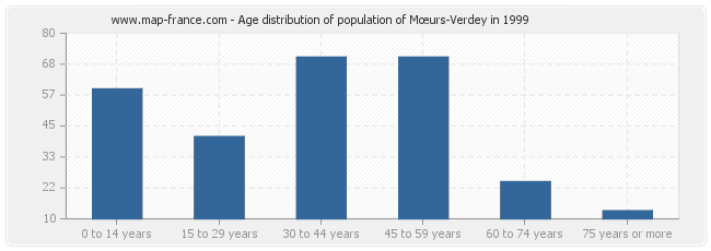 Age distribution of population of Mœurs-Verdey in 1999