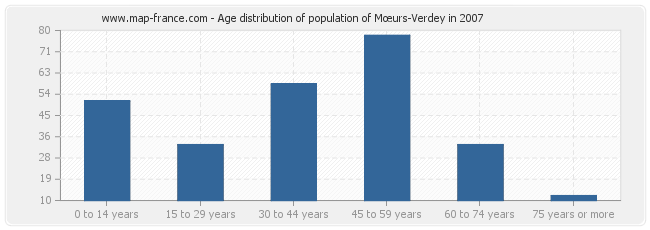 Age distribution of population of Mœurs-Verdey in 2007