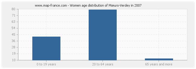 Women age distribution of Mœurs-Verdey in 2007