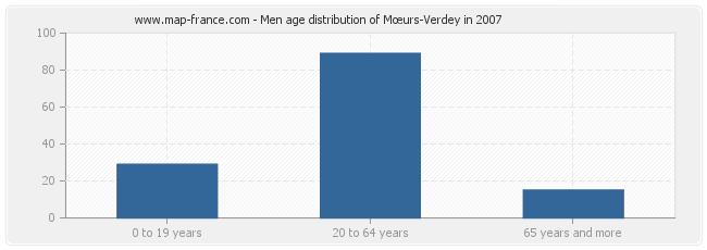Men age distribution of Mœurs-Verdey in 2007