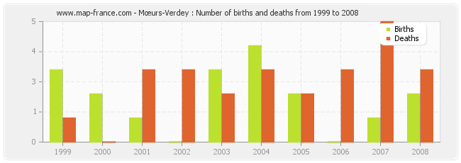 Mœurs-Verdey : Number of births and deaths from 1999 to 2008