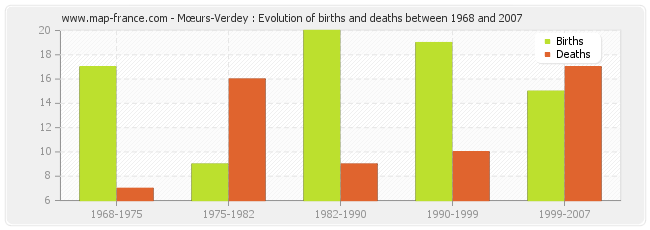 Mœurs-Verdey : Evolution of births and deaths between 1968 and 2007