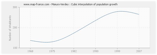 Mœurs-Verdey : Cubic interpolation of population growth