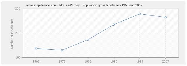 Population Mœurs-Verdey