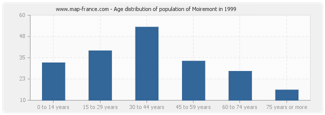 Age distribution of population of Moiremont in 1999