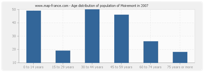 Age distribution of population of Moiremont in 2007