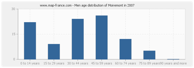 Men age distribution of Moiremont in 2007