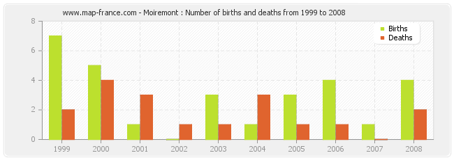 Moiremont : Number of births and deaths from 1999 to 2008