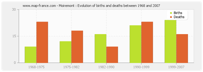 Moiremont : Evolution of births and deaths between 1968 and 2007