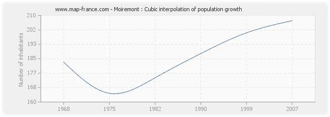Moiremont : Cubic interpolation of population growth
