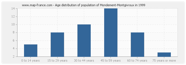 Age distribution of population of Mondement-Montgivroux in 1999