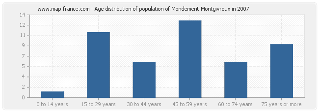 Age distribution of population of Mondement-Montgivroux in 2007