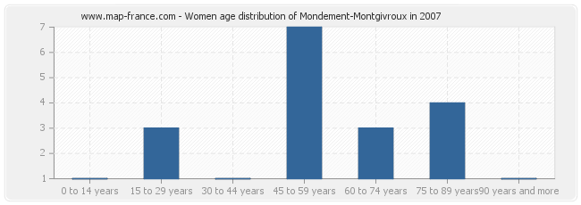 Women age distribution of Mondement-Montgivroux in 2007