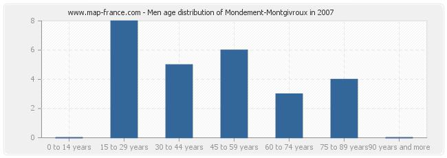 Men age distribution of Mondement-Montgivroux in 2007