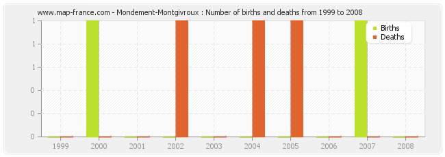 Mondement-Montgivroux : Number of births and deaths from 1999 to 2008