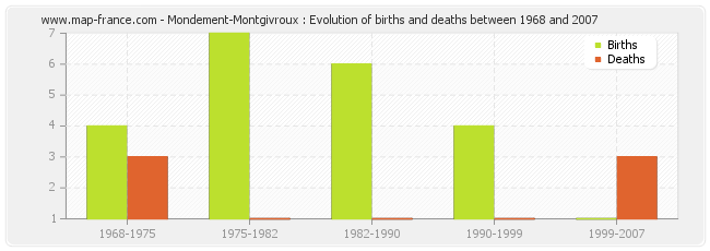 Mondement-Montgivroux : Evolution of births and deaths between 1968 and 2007