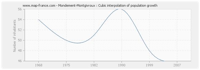 Mondement-Montgivroux : Cubic interpolation of population growth