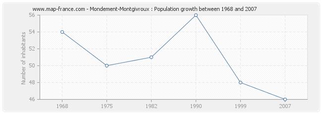 Population Mondement-Montgivroux