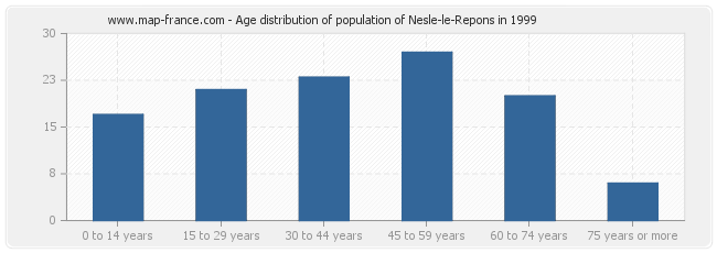 Age distribution of population of Nesle-le-Repons in 1999