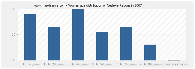 Women age distribution of Nesle-le-Repons in 2007