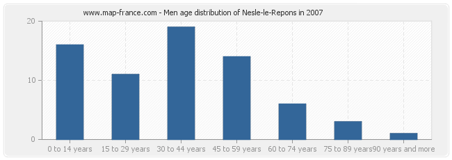 Men age distribution of Nesle-le-Repons in 2007