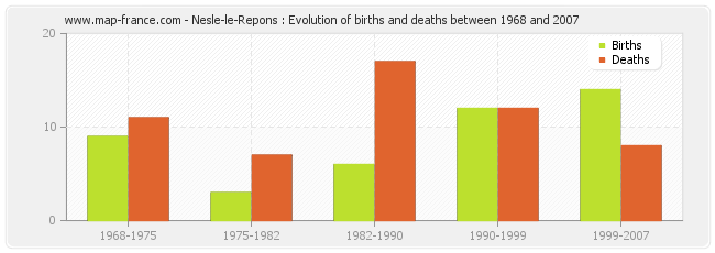 Nesle-le-Repons : Evolution of births and deaths between 1968 and 2007