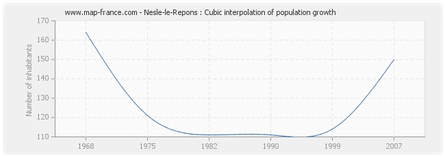 Nesle-le-Repons : Cubic interpolation of population growth